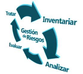 Análisis de Riesgo Cuantitativo.