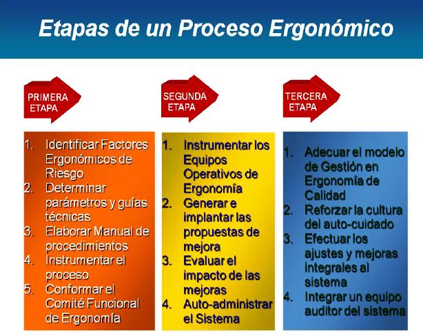 Ergonom a aplicada al factor humano seguridad y salud for Ergonomia en el puesto de trabajo
