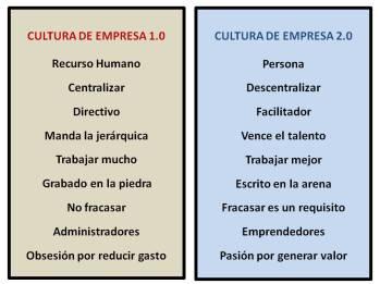 cultura 1.0 vs. 2.0