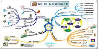 5S_Nutshell