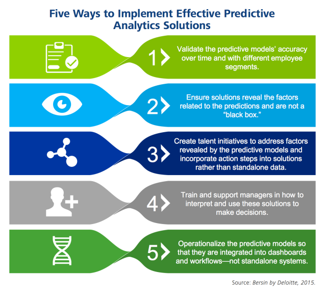 Bersin-Implement-Predictive-Analytics