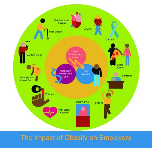 Impact-of-Obesity-on-Employers-Graphic
